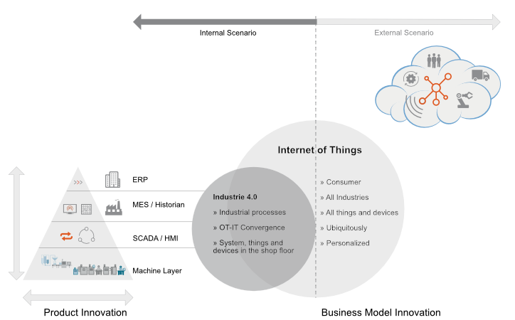 Industry 4.0 vs. IoT