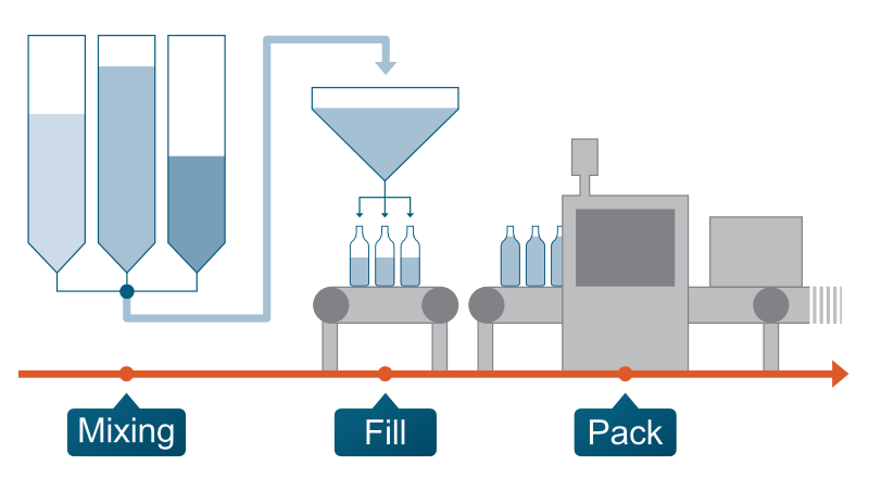 Mix, fill and pack in the process industry
