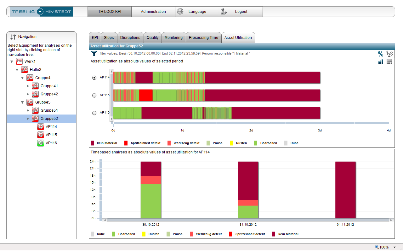 View of asset utilization by workstation