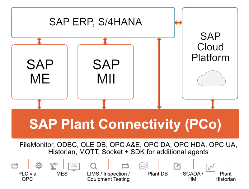 SAP PCo Communication Architecture
