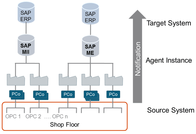 SAP PCo Architecture Example