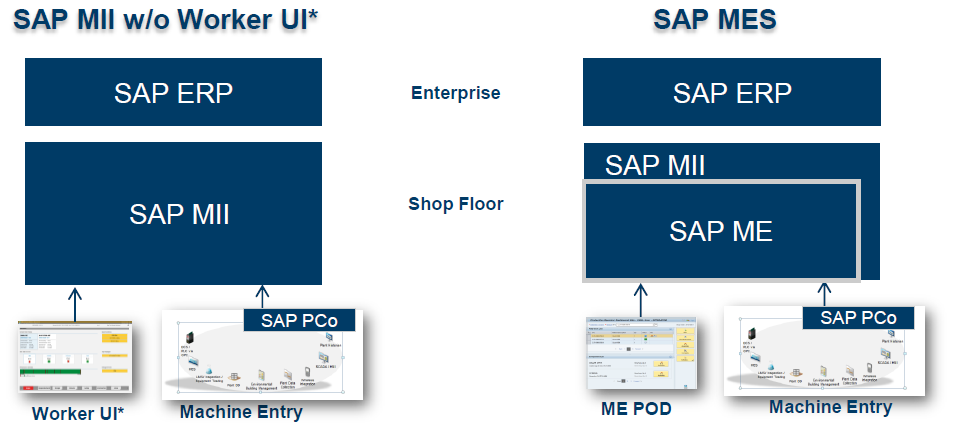 SAP MII (SAP Manufacturing Integration and Intelligence) - Trebing +