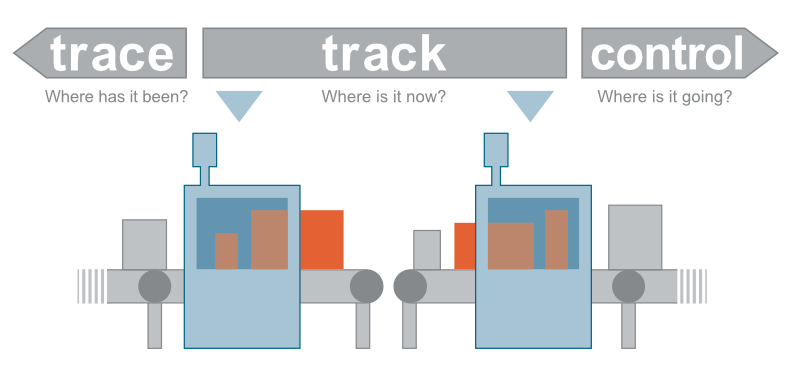 Track, Trace and Control